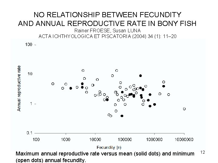 NO RELATIONSHIP BETWEEN FECUNDITY AND ANNUAL REPRODUCTIVE RATE IN BONY FISH Rainer FROESE, Susan