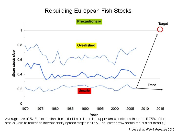 Rebuilding European Fish Stocks Average size of 54 European fish stocks (bold blue line).