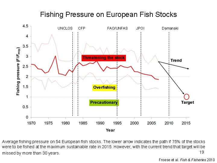 Fishing Pressure on European Fish Stocks UNCLOS CFP FAO/UNFAS JPOI Damanaki Average fishing pressure