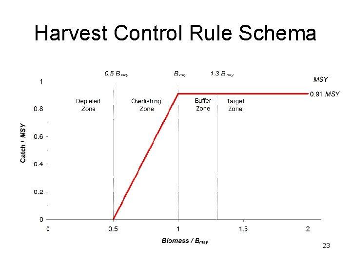 Harvest Control Rule Schema 23