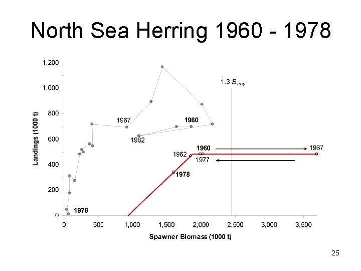 North Sea Herring 1960 - 1978 25