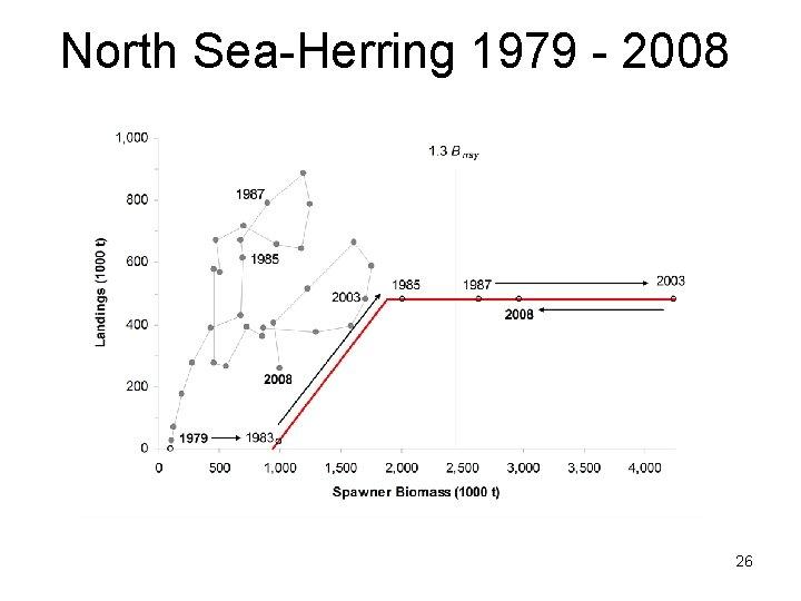 North Sea-Herring 1979 - 2008 26