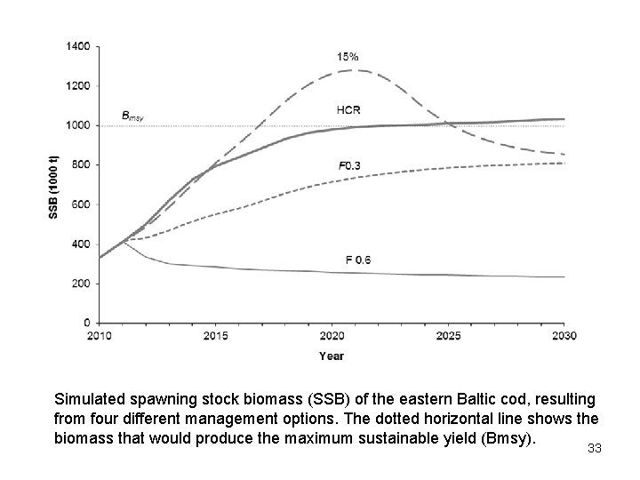 Simulated spawning stock biomass (SSB) of the eastern Baltic cod, resulting from four different