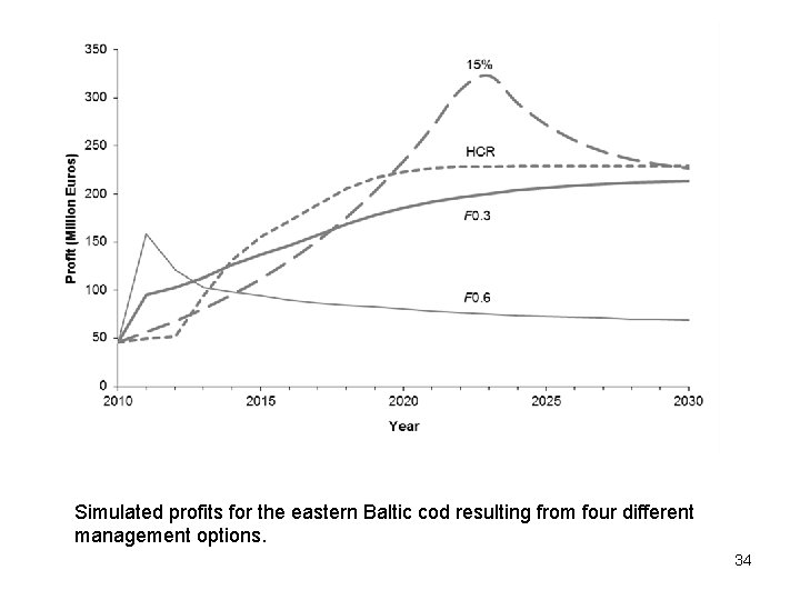 Simulated profits for the eastern Baltic cod resulting from four different management options. 34