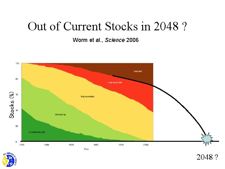 Out of Current Stocks in 2048 ? Stocks (%) Worm et al. , Science
