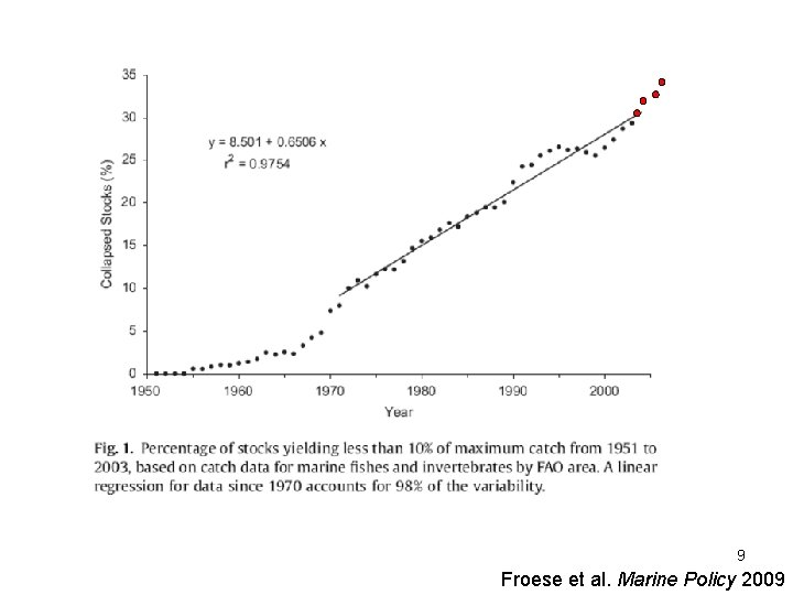 9 Froese et al. Marine Policy 2009