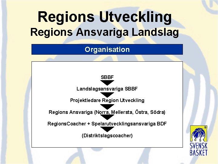 Regions Utveckling Regions Ansvariga Landslag Organisation SBBF Landslagsansvariga SBBF Projektledare Region Utveckling Regions Ansvariga