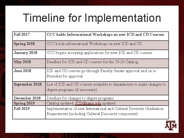 Timeline for Implementation Fall 2017 CCC holds Informational Workshops on new ICD and CD
