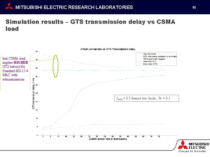 MITSUBISHI ELECTRIC RESEARCH LABORATORIES 14 Simulation results – GTS transmission delay vs CSMA load