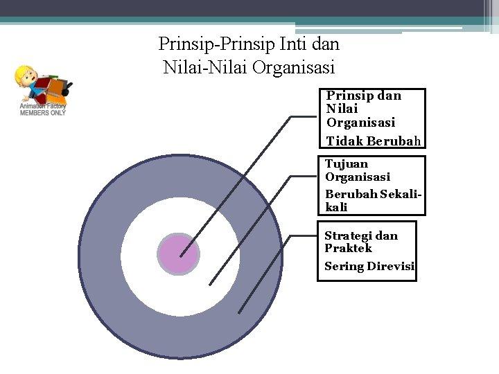 Prinsip-Prinsip Inti dan Nilai-Nilai Organisasi Prinsip dan Nilai Organisasi Tidak Berubah Tujuan Organisasi Berubah
