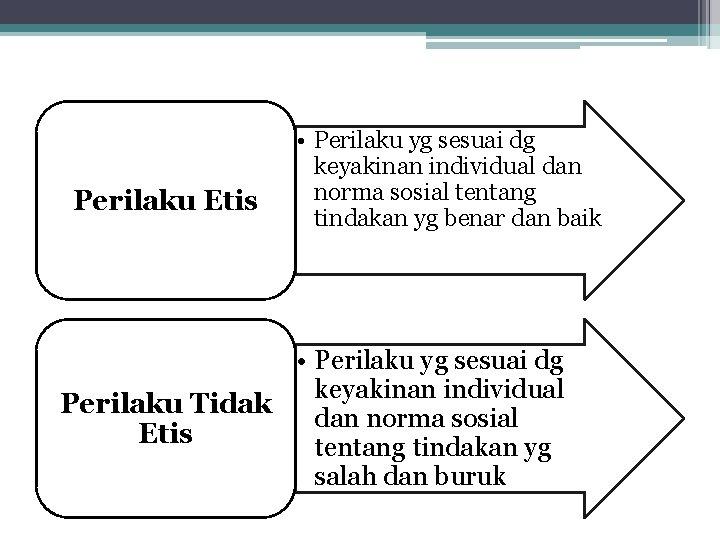 Perilaku Etis • Perilaku yg sesuai dg keyakinan individual dan norma sosial tentang tindakan