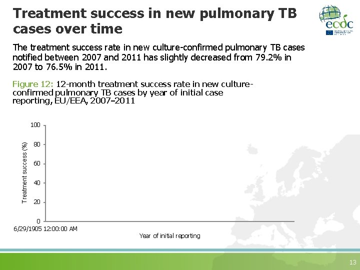 Treatment success in new pulmonary TB cases over time The treatment success rate in