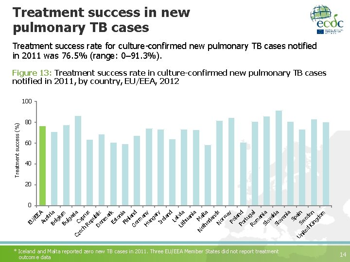 Treatment success in new pulmonary TB cases Treatment success rate for culture-confirmed new pulmonary