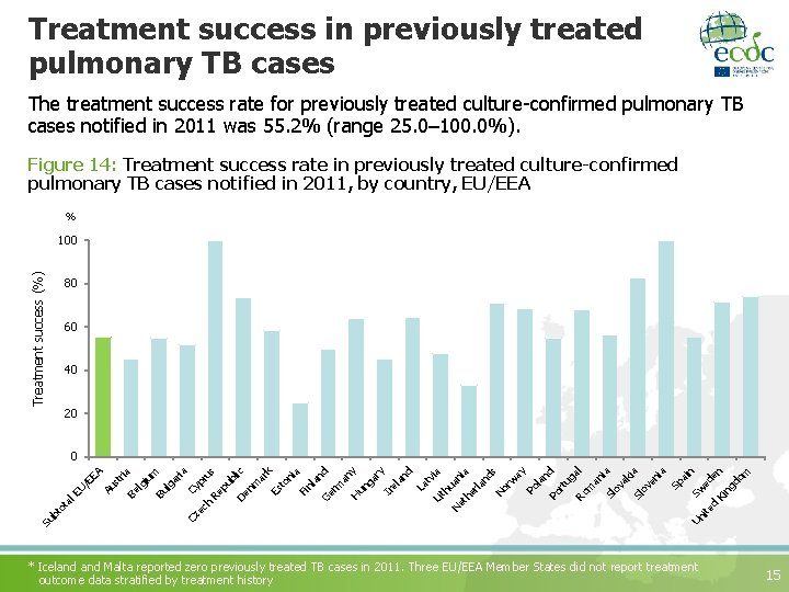 Treatment success in previously treated pulmonary TB cases The treatment success rate for previously