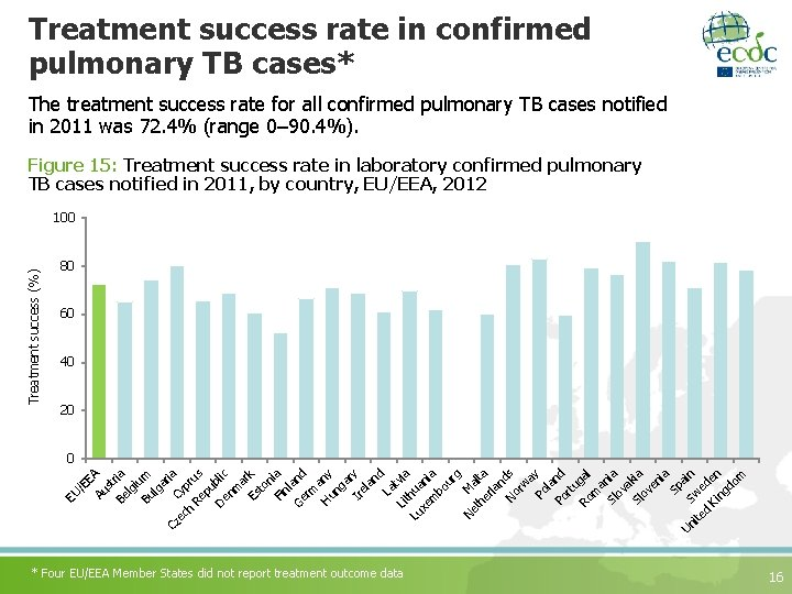 Treatment success rate in confirmed pulmonary TB cases* The treatment success rate for all