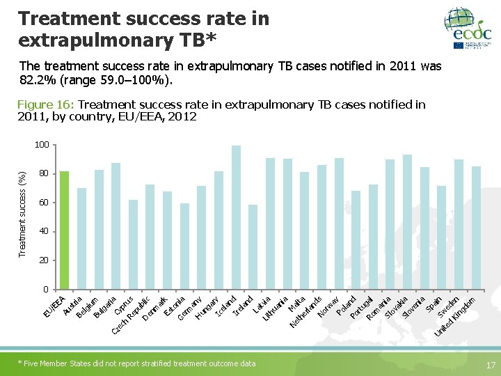 Treatment success rate in extrapulmonary TB* The treatment success rate in extrapulmonary TB cases