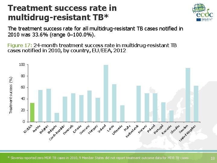 Treatment success rate in multidrug-resistant TB* The treatment success rate for all multidrug-resistant TB