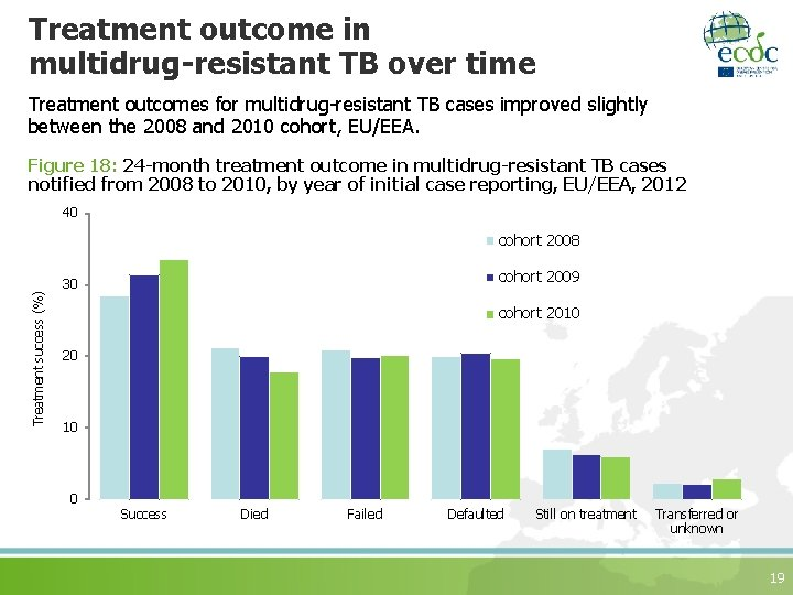 Treatment outcome in multidrug-resistant TB over time Treatment outcomes for multidrug-resistant TB cases improved