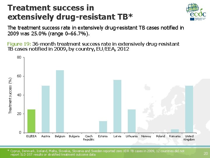 Treatment success in extensively drug-resistant TB* The treatment success rate in extensively drug-resistant TB