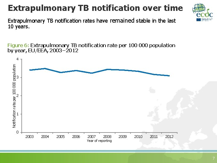Extrapulmonary TB notification over time Extrapulmonary TB notification rates have remained stable in the