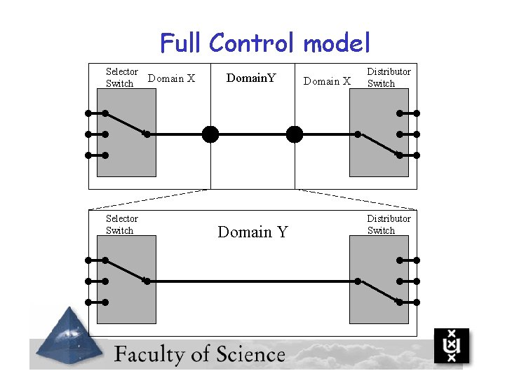 Full Control model Selector Switch Domain X Domain. Y Domain X Distributor Switch