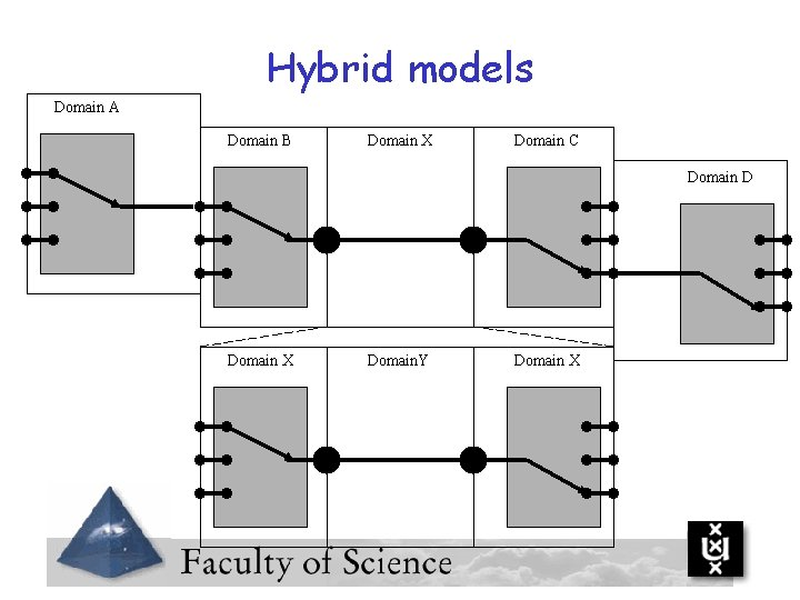 Hybrid models Domain A Domain B Domain X Domain C Domain D Domain X