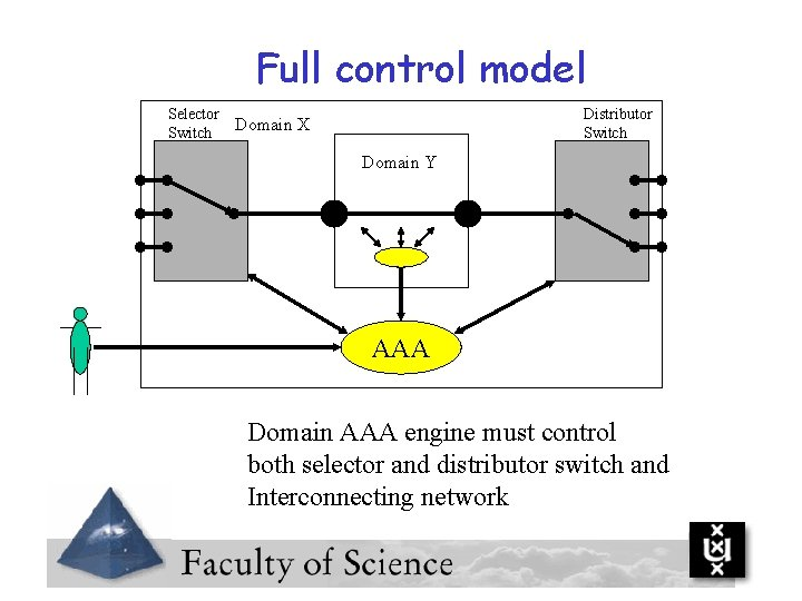 Full control model Selector Switch Distributor Switch Domain X Domain Y AAA Domain AAA