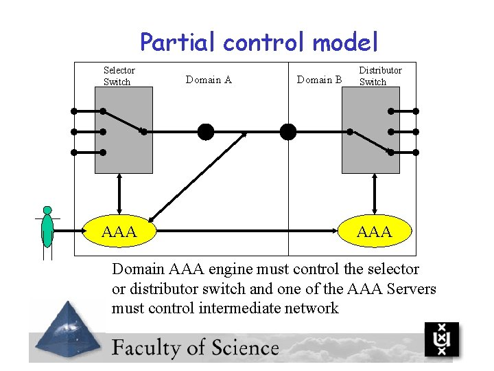 Partial control model Selector Switch AAA Domain B Distributor Switch AAA Domain AAA engine