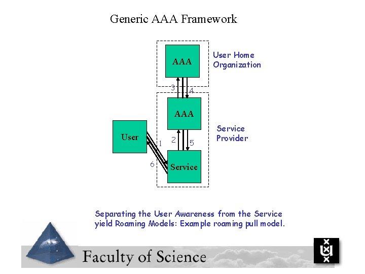 Generic AAA Framework AAA 3 User Home Organization 4 AAA User 1 6 2