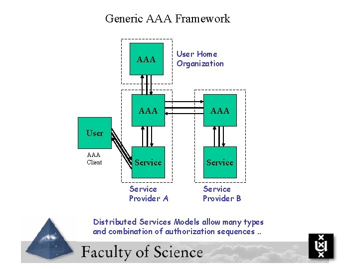 Generic AAA Framework AAA User Home Organization AAA Service Provider A Service Provider B