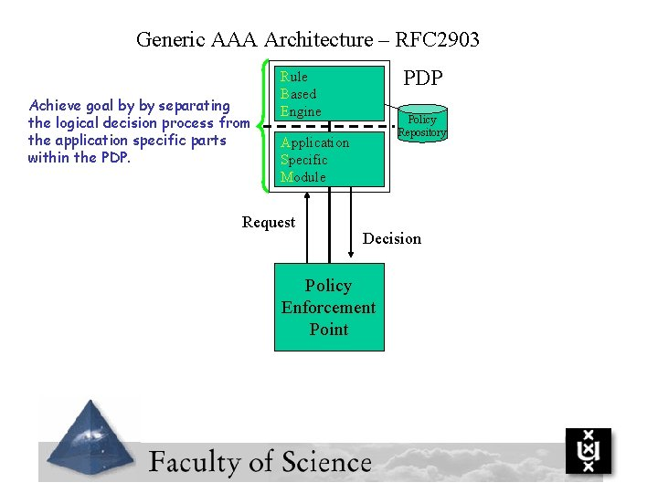 Generic AAA Architecture – RFC 2903 Achieve goal by by separating the logical decision