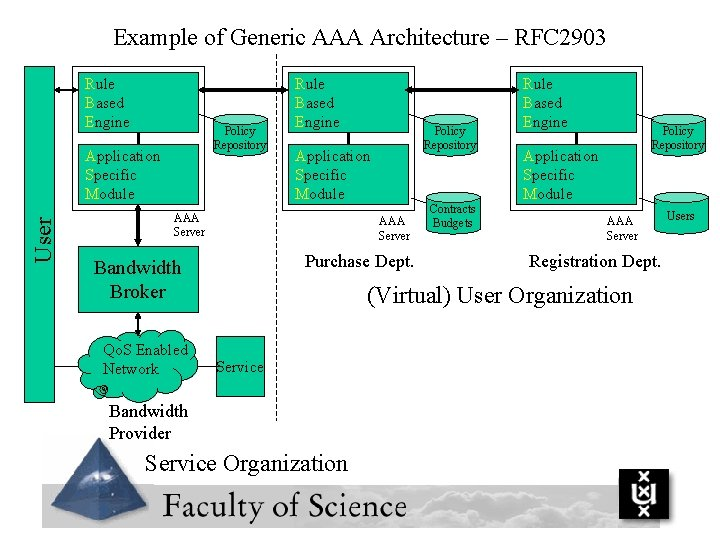 Example of Generic AAA Architecture – RFC 2903 Rule Based Engine Policy Repository User