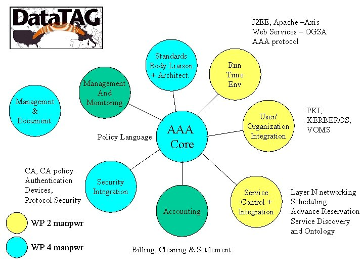 J 2 EE, Apache –Axis Web Services – OGSA AAA protocol Managemnt & Document.
