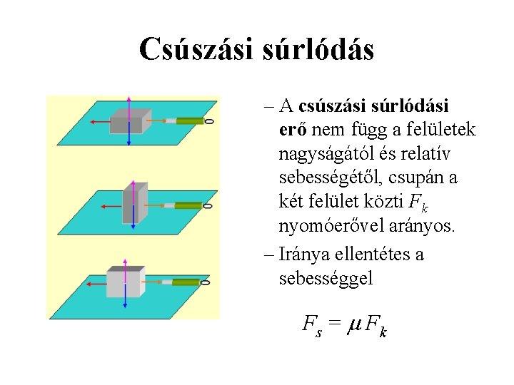 Csúszási súrlódás – A csúszási súrlódási erő nem függ a felületek nagyságától és relatív