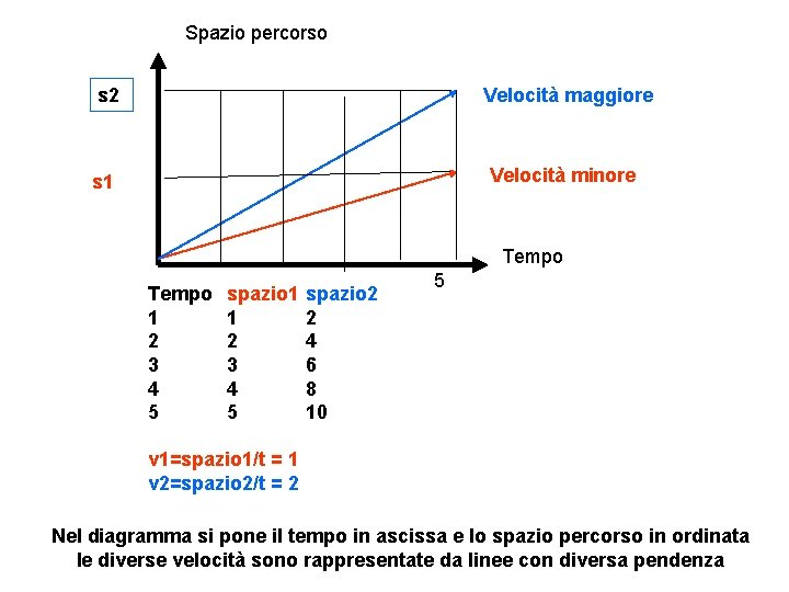 Spazio percorso s 2 Velocità maggiore Velocità minore s 1 Tempo 1 2 3
