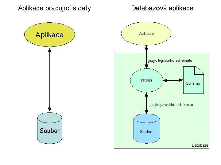 Aplikace pracující s daty Aplikace Soubor Databázová aplikace