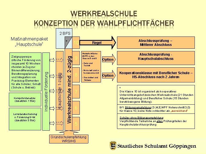 2 BFS Lernstandserhebung u. Förderung D+M (zusätzlich 3 Std. ) Werkrealschule mind. 2 -zügig