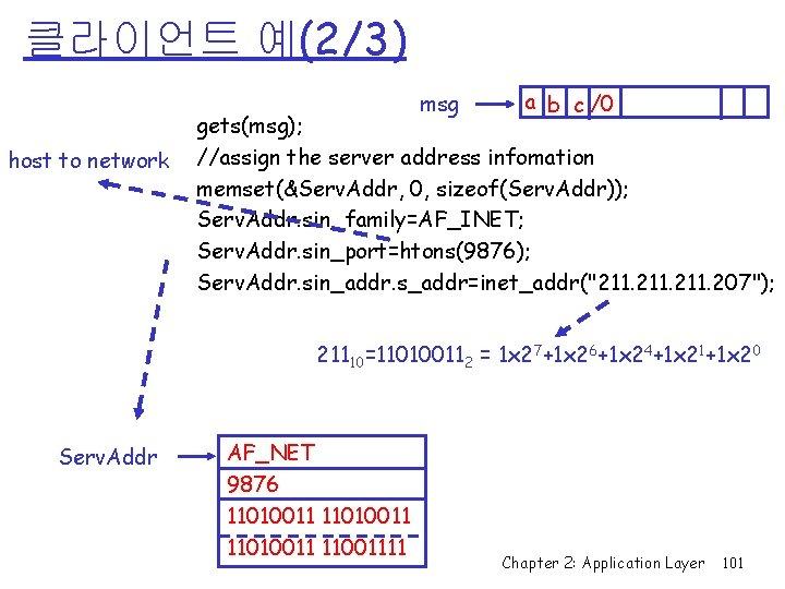 클라이언트 예(2/3) msg host to network a b c /0 gets(msg); //assign the server