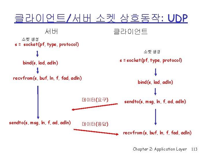 클라이언트/서버 소켓 상호동작: UDP 서버 클라이언트 소켓 생성 s = socket(pf, type, protocol) bind(s,