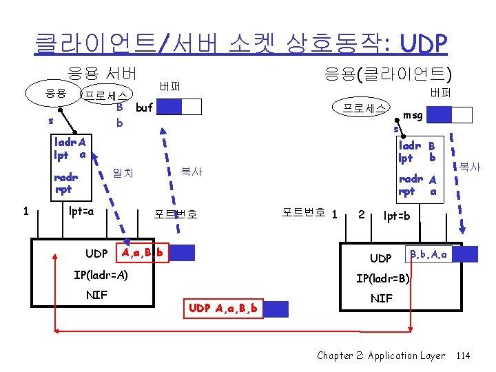 클라이언트/서버 소켓 상호동작: UDP 응용 서버 응용 프로세스 B buf b s 응용(클라이언트) 버퍼