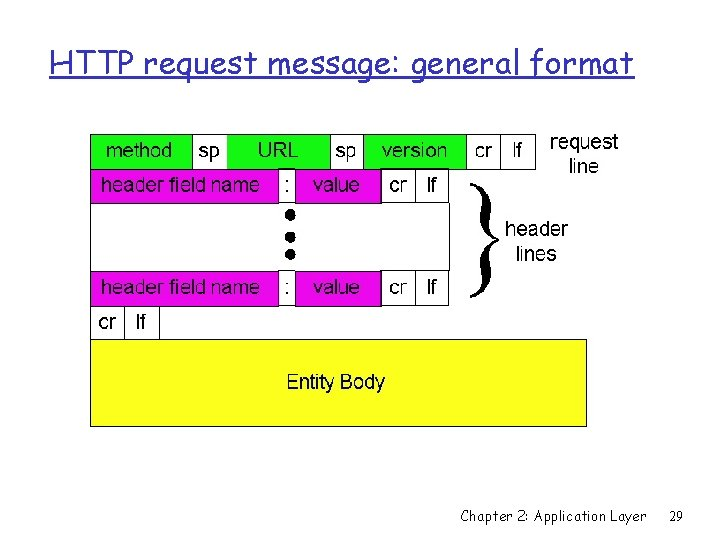 HTTP request message: general format Chapter 2: Application Layer 29