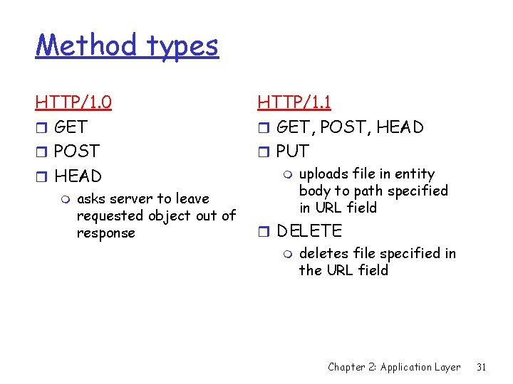 Method types HTTP/1. 0 r GET r POST r HEAD m asks server to