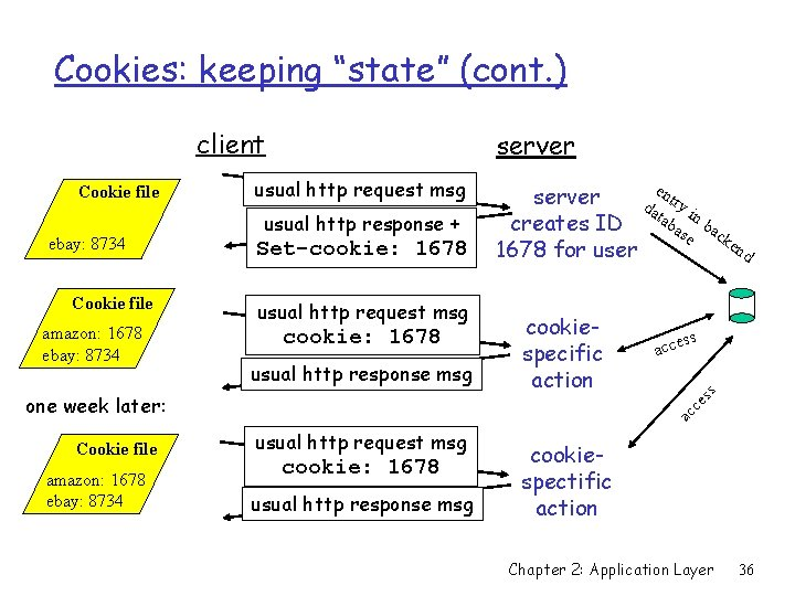 """Cookies: keeping """"state"""" (cont. ) client ebay: 8734 Cookie file amazon: 1678 ebay: 8734"""