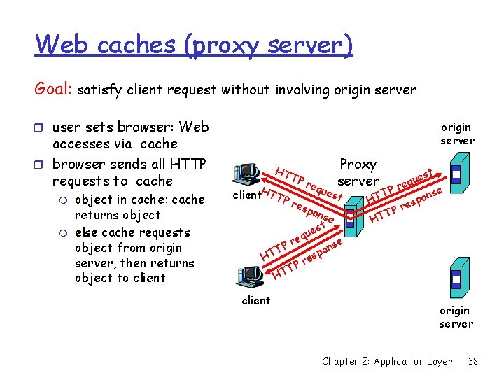 Web caches (proxy server) Goal: satisfy client request without involving origin server r user