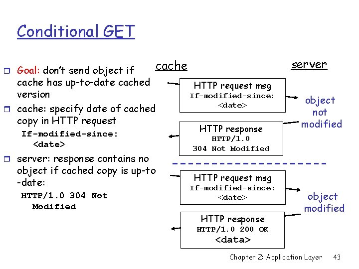 Conditional GET r Goal: don't send object if cache has up-to-date cached version r