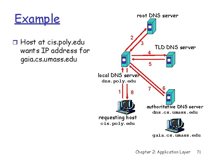 Example root DNS server 2 r Host at cis. poly. edu 3 wants IP