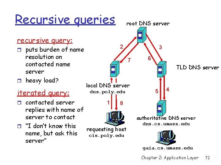Recursive queries recursive query: 2 r puts burden of name resolution on contacted name