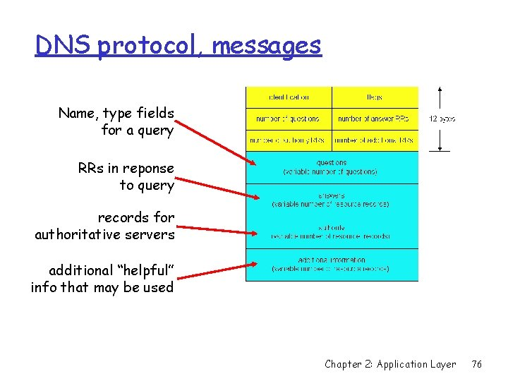 DNS protocol, messages Name, type fields for a query RRs in reponse to query