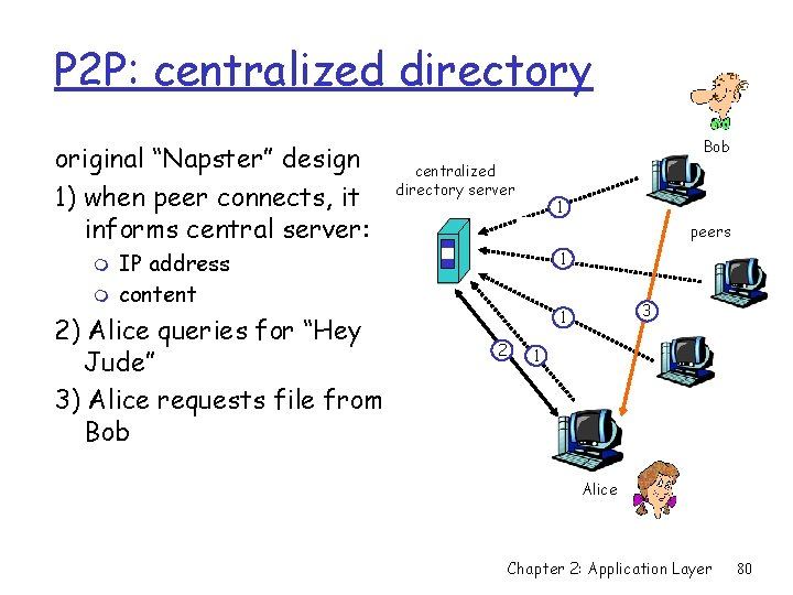 """P 2 P: centralized directory original """"Napster"""" design 1) when peer connects, it informs"""