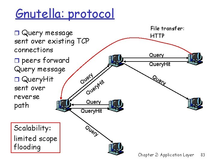 Gnutella: protocol r Query message sent over existing TCP connections r peers forward Query